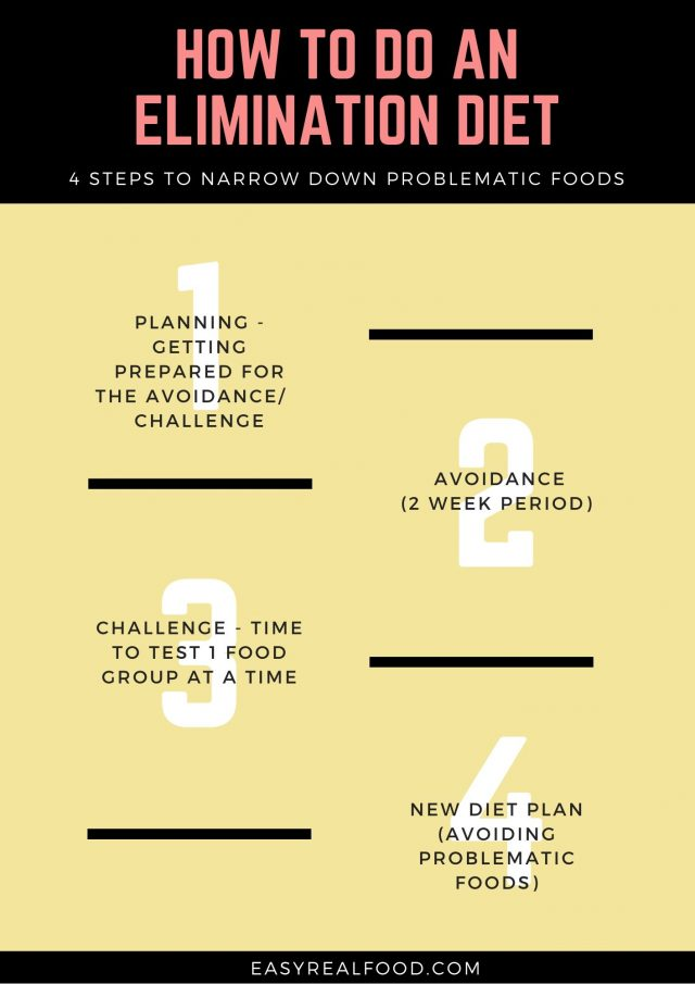 4 steps to an elimination diet